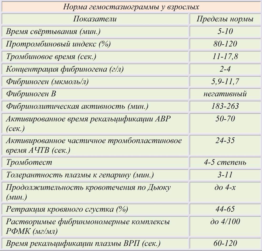 Анализ коагулограмма норма крови крови лимфаденит показатели анализ
